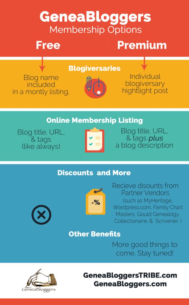 Geneabloggers Premium Membership InfoGraphic